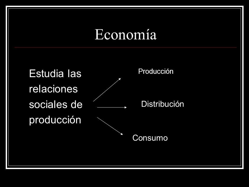 Economía Estudia las relaciones sociales de producción Producción Distribución Consumo