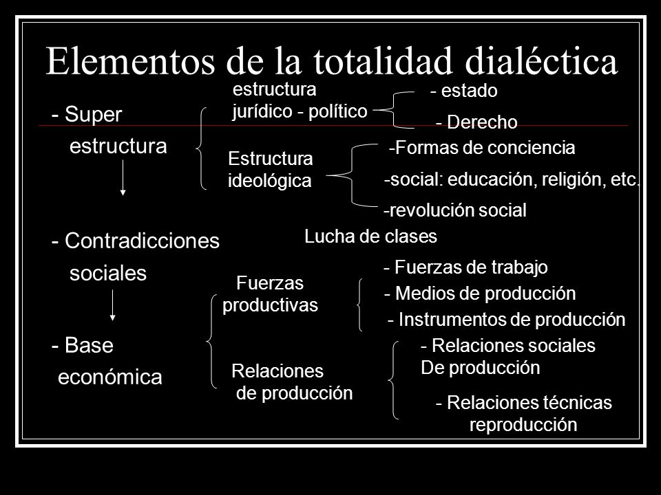 Elementos de la totalidad dialéctica - Super estructura - Contradicciones sociales - Base económica estructura jurídico - político - estado - Derecho Estructura ideológica -Formas de conciencia -social: educación, religión, etc.