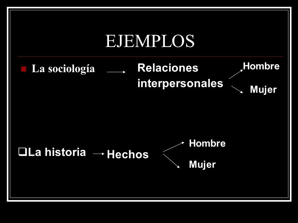 EJEMPLOS La sociología Relaciones interpersonales Mujer  La historia Hechos Hombre Mujer Hombre