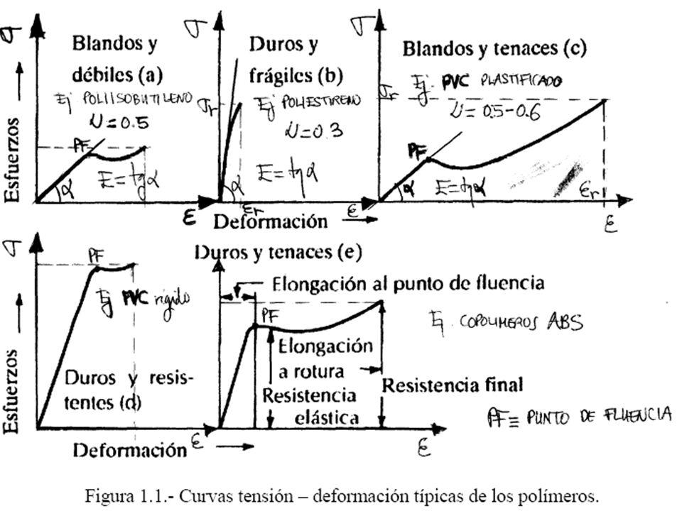 Para un material viscoso puro todos los esfuerzos internos son función de la velocidad de deformación instantánea.