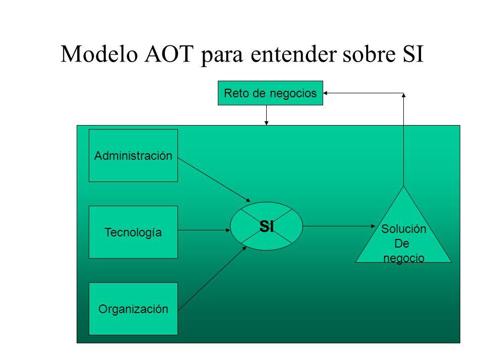Modelo AOT para entender sobre SI Administración Tecnología Organización SI Solución De negocio Reto de negocios