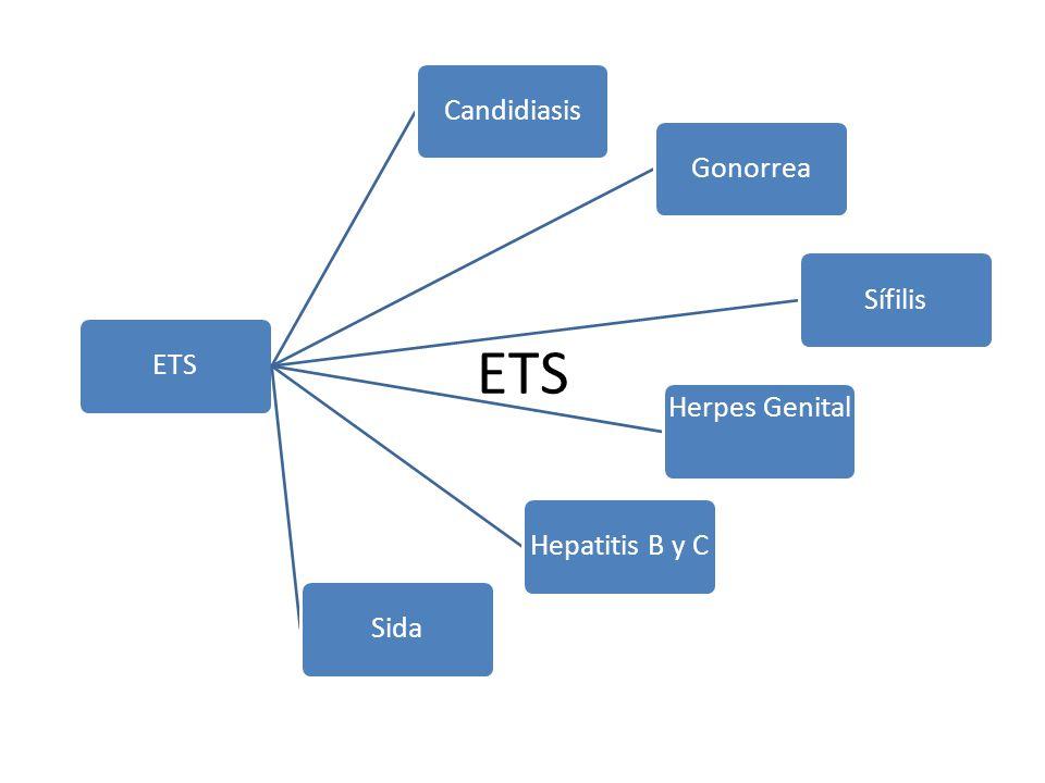 ETS CandidiasisGonorreaSífilis Herpes Genital Hepatitis B y CSida