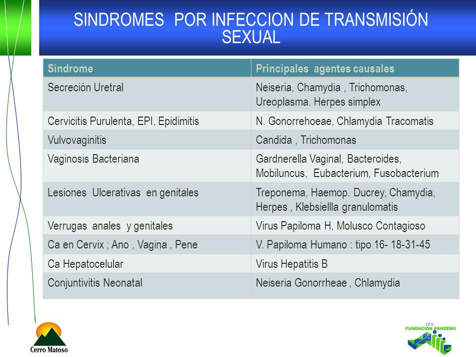 SINDROMES POR INFECCION DE TRANSMISIÓN SEXUAL SíndromePrincipales agentes causales Secreción UretralNeiseria, Chamydia, Trichomonas, Ureoplasma.