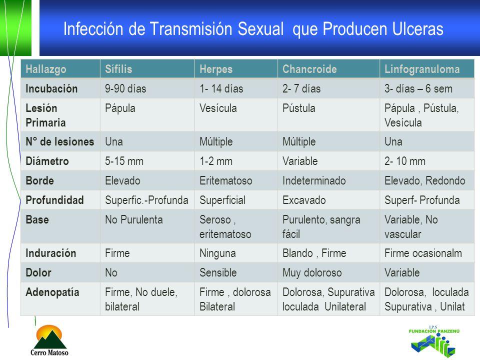 Infección de Transmisión Sexual que Producen Ulceras HallazgoSífilisHerpesChancroideLinfogranuloma Incubación 9-90 días1- 14 días2- 7 días3- días – 6 sem Lesión Primaria PápulaVesículaPústulaPápula, Pústula, Vesícula N° de lesiones UnaMúltiple Una Diámetro 5-15 mm1-2 mmVariable2- 10 mm Borde ElevadoEritematosoIndeterminadoElevado, Redondo Profundidad Superfic.-ProfundaSuperficialExcavadoSuperf- Profunda Base No PurulentaSeroso, eritematoso Purulento, sangra fácil Variable, No vascular Induración FirmeNingunaBlando, FirmeFirme ocasionalm Dolor NoSensibleMuy dolorosoVariable Adenopatía Firme, No duele, bilateral Firme, dolorosa Bilateral Dolorosa, Supurativa loculada Unilateral Dolorosa, loculada Supurativa, Unilat