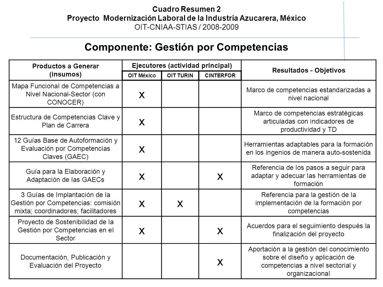 OIT-CNIAA-STIAS / Proyecto Modernización Laboral de la Industria ...