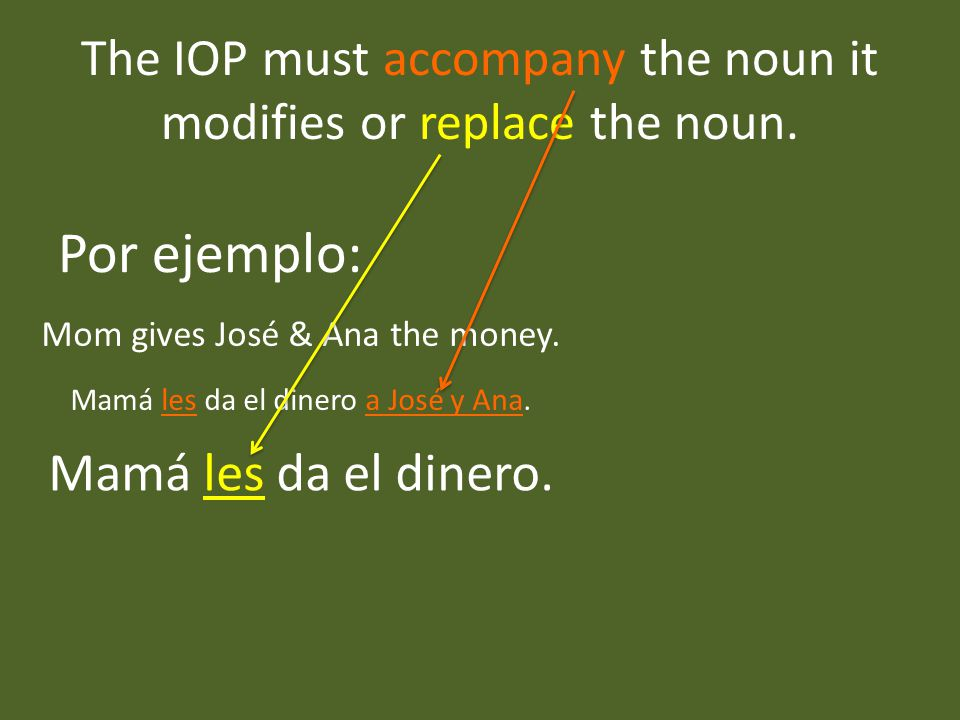 The IOP must accompany the noun it modifies or replace the noun.