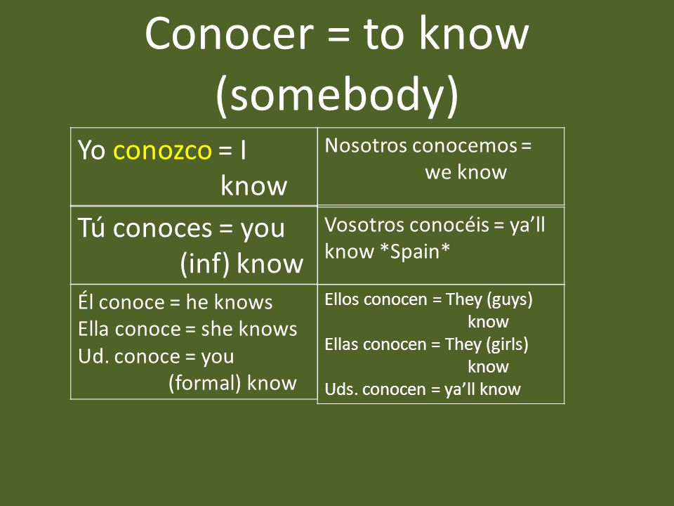 Conocer = to know (somebody) Yo conozco = I know Tú conoces = you (inf) know Nosotros conocemos = we know Vosotros conocéis = ya'll know *Spain* Ellos conocen = They (guys) know Ellas conocen = They (girls) know Uds.