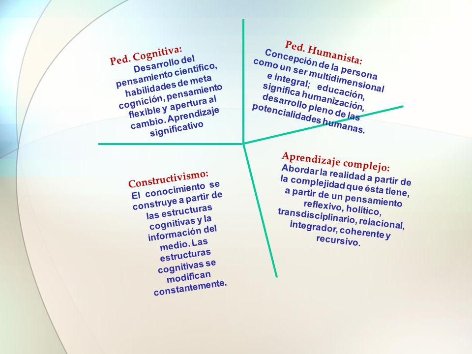 Ped. Humanista: Concepción de la persona como un ser multidimensional e integral; educación, significa humanización, desarrollo pleno de las potencial