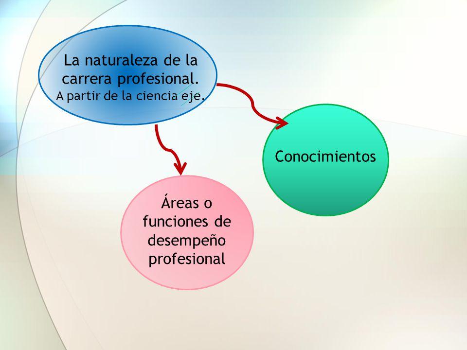 La naturaleza de la carrera profesional. A partir de la ciencia eje. Ámbito de desempeño profesional Áreas o funciones de desempeño profesional Conoci