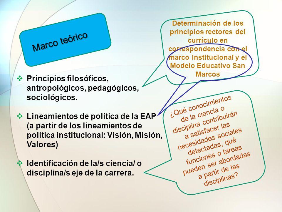 Marco teórico  Principios filosóficos, antropológicos, pedagógicos, sociológicos.  Lineamientos de política de la EAP (a partir de los lineamientos