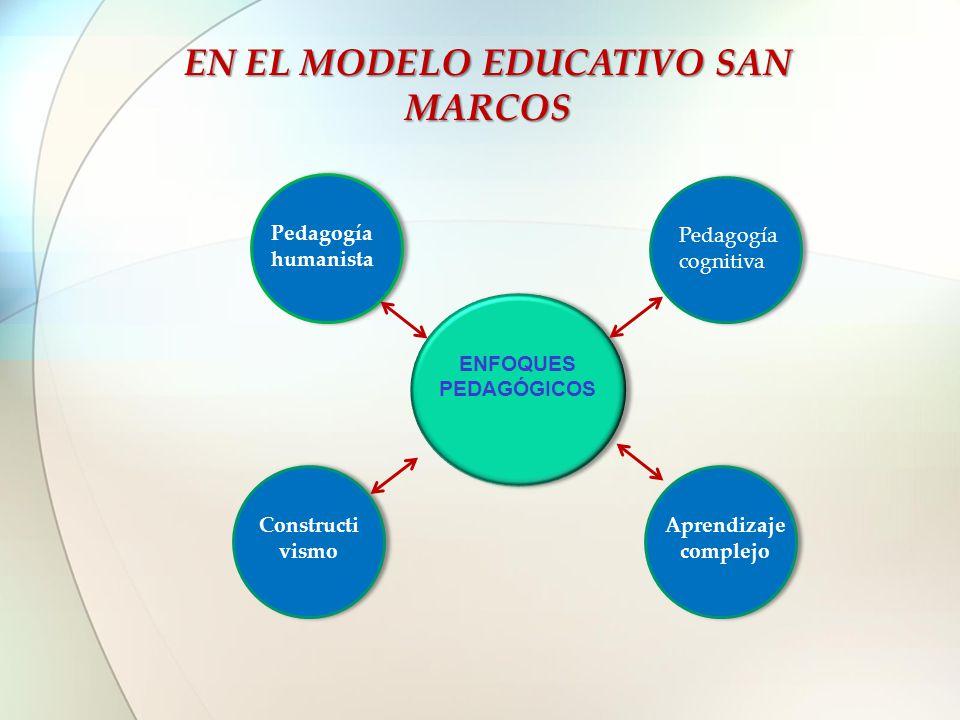 EN EL MODELO EDUCATIVO SAN MARCOS ENFOQUES PEDAGÓGICOS Pedagogía humanista Pedagogía cognitiva Constructi vismo Aprendizaje complejo