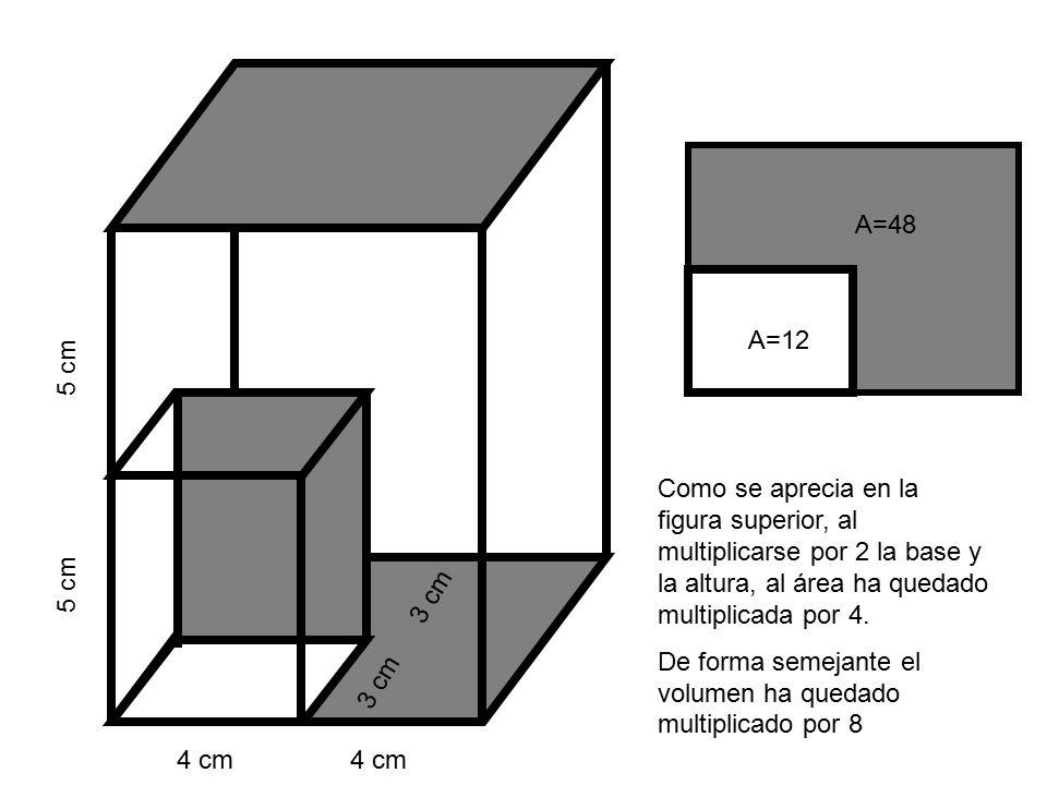 4 cm 4 cm 3 cm 3 cm 5 cm Como se aprecia en la figura superior, al multiplicarse por 2 la base y la altura, al área ha quedado multiplicada por 4.