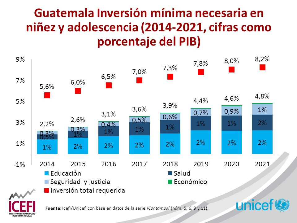 inversion publica guatemala: