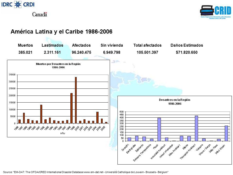 Source: EM-DAT: The OFDA/CRED International Disaster Database www.em-dat.net - Université Catholique de Louvain - Brussels - Belgium MuertosLastimadosAfectadosSin viviendaTotal afectadosDaños Estimados 385.0212.311.16196.240.4756.949.798105.501.397$71.820.650 América Latina y el Caribe 1986-2006