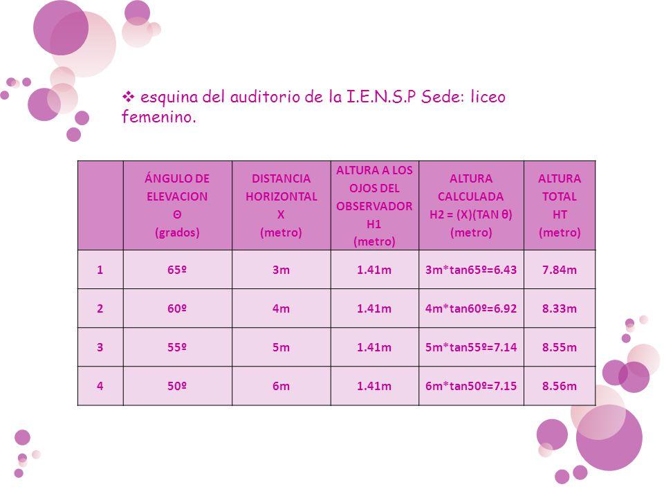 ÁNGULO DE ELEVACION Θ (grados) DISTANCIA HORIZONTAL X (metro) ALTURA A LOS OJOS DEL OBSERVADOR H1 (metro) ALTURA CALCULADA H2 = (X)(TAN θ) (metro) ALT