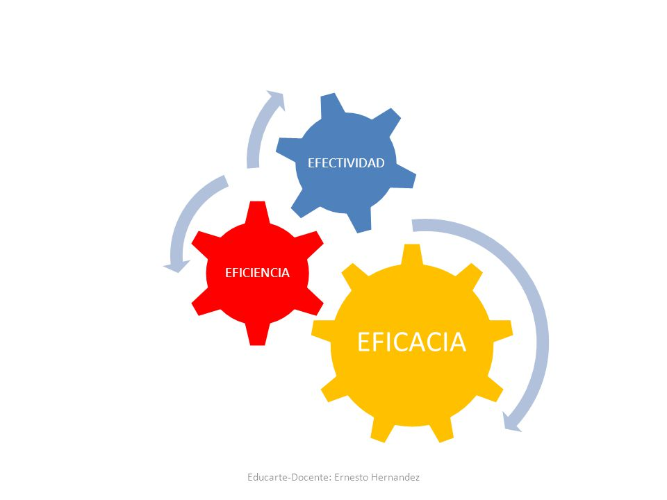 EFICACIA EFICIENCIA EFECTIVIDAD Educarte-Docente: Ernesto Hernandez