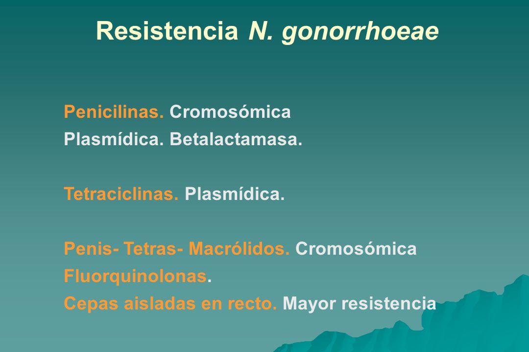 Resistencia N.gonorrhoeae Penicilinas. Cromosómica Plasmídica.