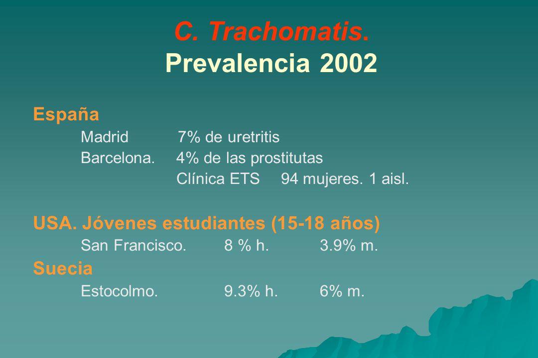C.Trachomatis. Prevalencia 2002 España Madrid 7% de uretritis Barcelona.