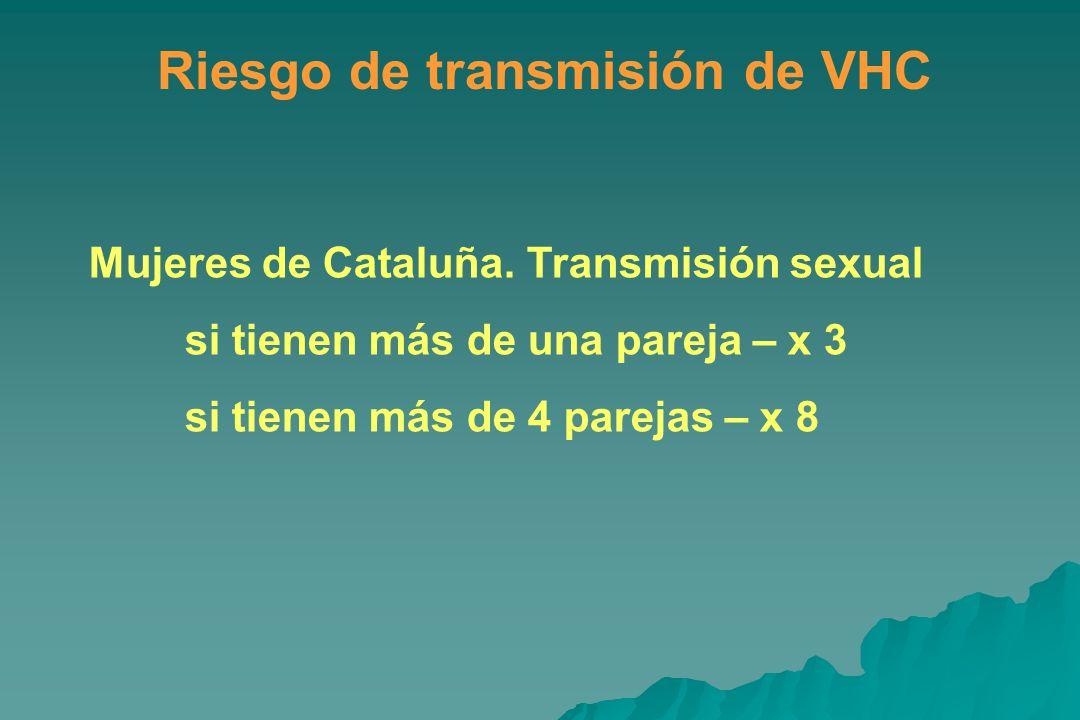 Riesgo de transmisión de VHC Mujeres de Cataluña.