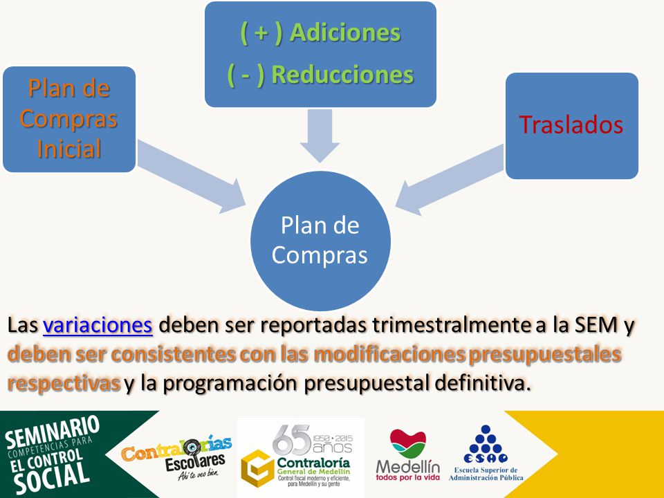 Plan de Compras Plan de Compras Inicial ( + ) Adiciones ( - ) Reducciones Traslados