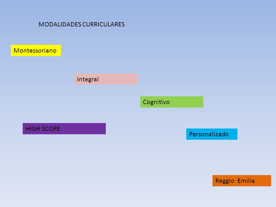 MODALIDADES CURRICULARES Montessoriano Integral Cognitivo Personalizado Reggio Emilia HIGH SCOPE
