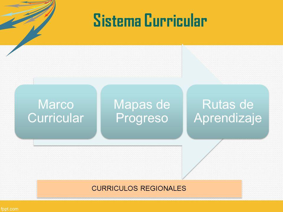 Marco Curricular Mapas de Progreso Rutas de Aprendizaje CURRICULOS REGIONALES Sistema Curricular