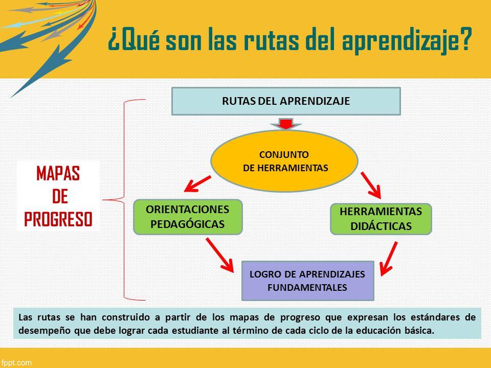 ¿Qué son las rutas del aprendizaje? CONJUNTO DE HERRAMIENTAS HERRAMIENTAS DIDÁCTICAS ORIENTACIONES PEDAGÓGICAS RUTAS DEL APRENDIZAJE LOGRO DE APRENDIZ