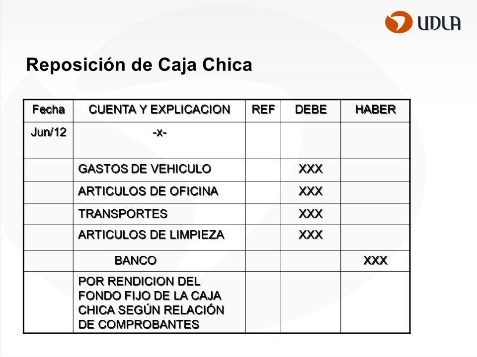Reposición de Caja Chica Fecha CUENTA Y EXPLICACION REFDEBEHABER Jun/12-x- GASTOS DE VEHICULO XXX ARTICULOS DE OFICINA XXX TRANSPORTESXXX ARTICULOS DE LIMPIEZA XXX BANCO BANCOXXX POR RENDICION DEL FONDO FIJO DE LA CAJA CHICA SEGÚN RELACIÓN DE COMPROBANTES