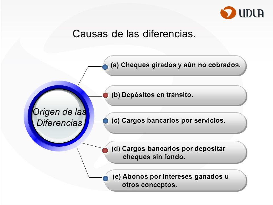 Causas de las diferencias.(a)Cheques girados y aún no cobrados.