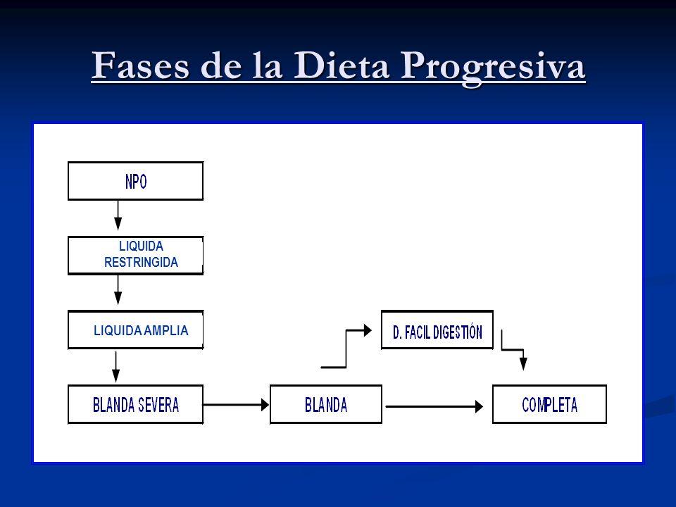 Fases de la Dieta Progresiva LIQUIDA RESTRINGIDA LIQUIDA AMPLIA