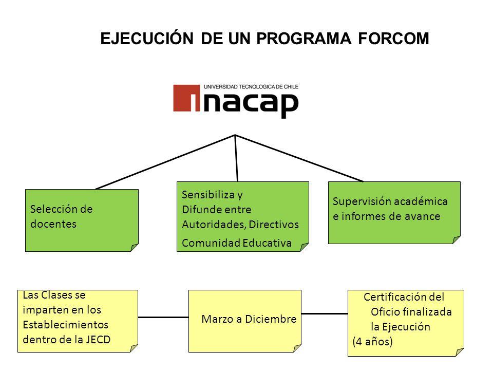 Marzo a Diciembre Las Clases se imparten en los Establecimientos dentro de la JECD Certificación del Oficio finalizada la Ejecución (4 años) EJECUCIÓN