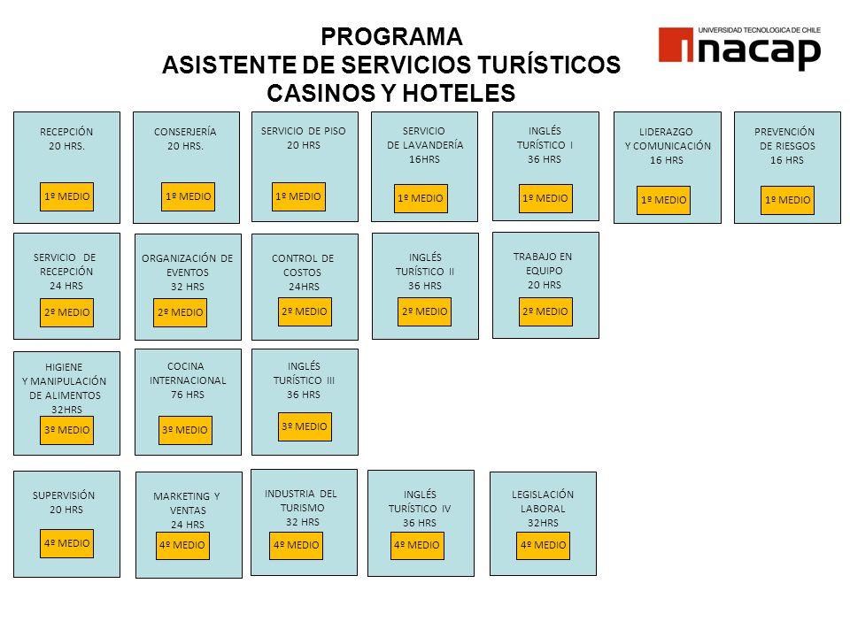 INGLÉS TURÍSTICO II 36 HRS SERVICIO DE LAVANDERÍA 16HRS PROGRAMA ASISTENTE DE SERVICIOS TURÍSTICOS CASINOS Y HOTELES SERVICIO DE PISO 20 HRS INGLÉS TU