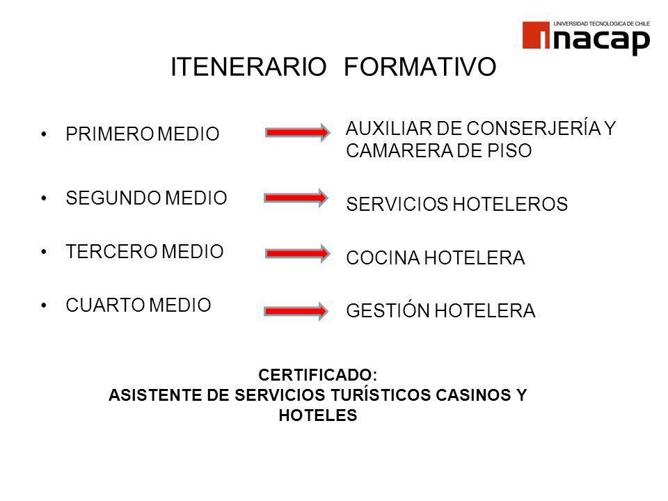 ITENERARIO FORMATIVO PRIMERO MEDIO SEGUNDO MEDIO TERCERO MEDIO CUARTO MEDIO AUXILIAR DE CONSERJERÍA Y CAMARERA DE PISO SERVICIOS HOTELEROS COCINA HOTE
