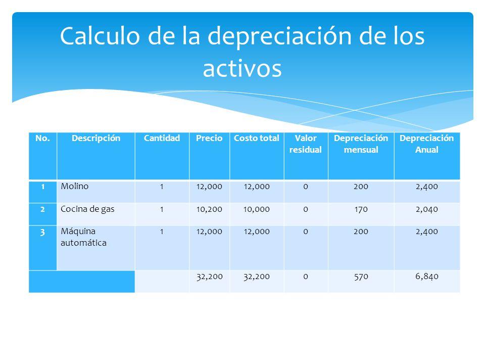 No.DescripciónCantidadPrecioCosto totalValor residual Depreciación mensual Depreciación Anual 1Molino112,000 02002,400 2Cocina de gas110,20010,0000170