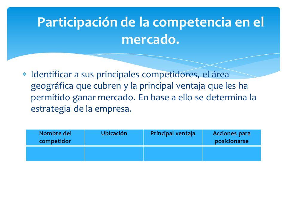 Participación de la competencia en el mercado.  Identificar a sus principales competidores, el área geográfica que cubren y la principal ventaja que