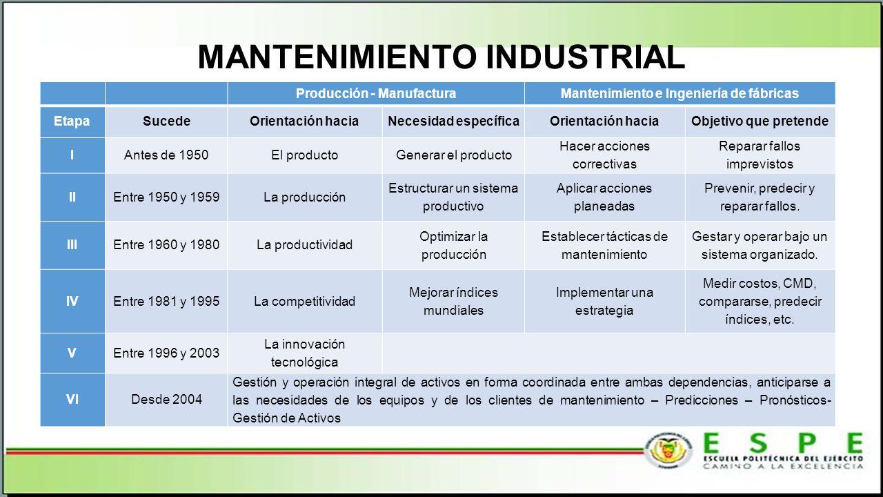 MANTENIMIENTO INDUSTRIAL Producción - ManufacturaMantenimiento e Ingeniería de fábricas EtapaSucedeOrientación haciaNecesidad específicaOrientación ha
