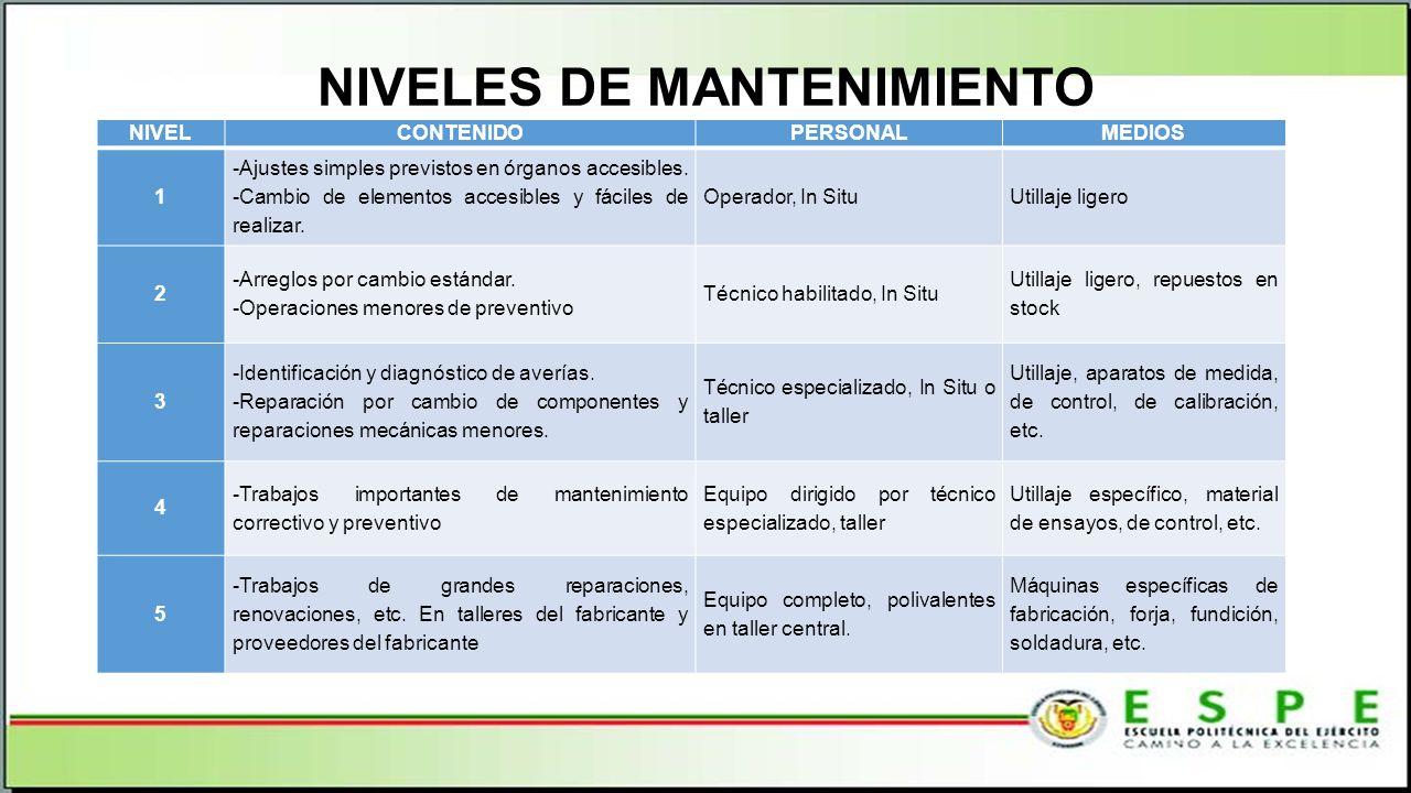 NIVELES DE MANTENIMIENTO NIVELCONTENIDOPERSONALMEDIOS 1 -Ajustes simples previstos en órganos accesibles.