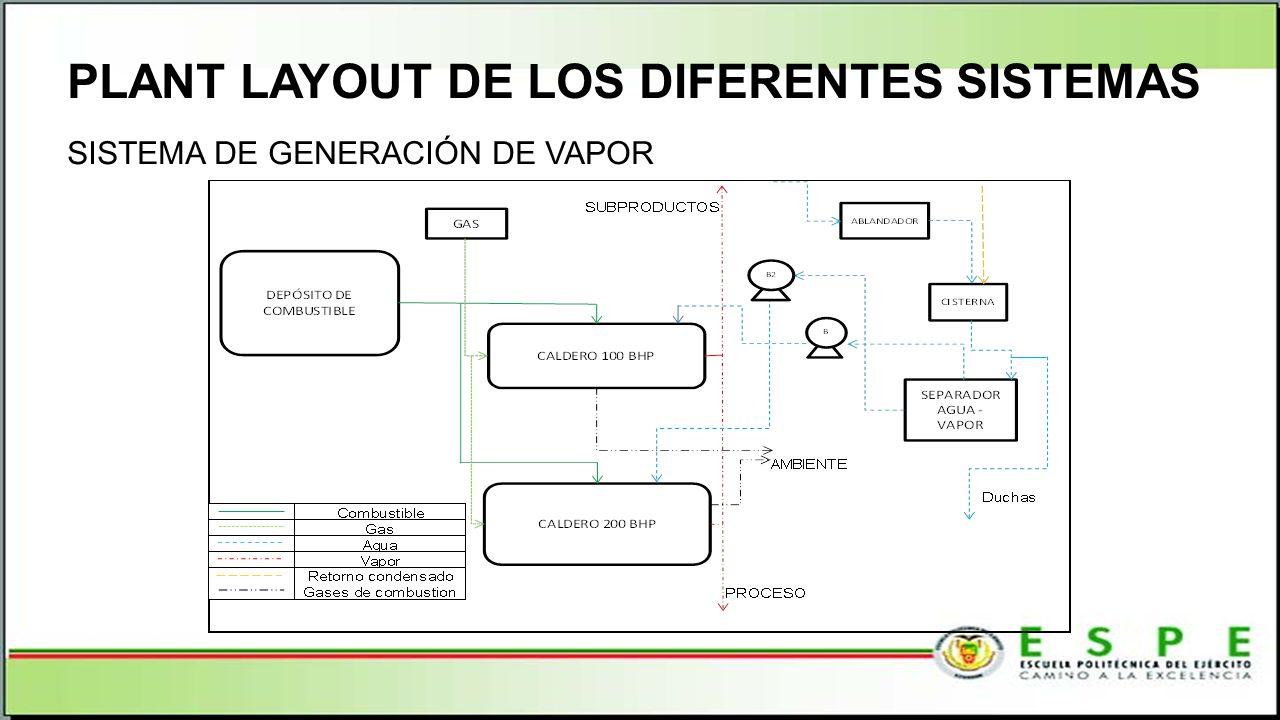 PLANT LAYOUT DE LOS DIFERENTES SISTEMAS SISTEMA DE GENERACIÓN DE VAPOR