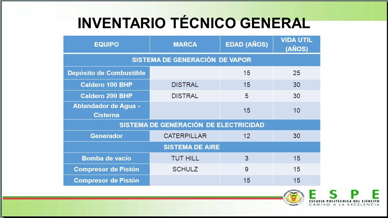 INVENTARIO TÉCNICO GENERAL EQUIPOMARCAEDAD (AÑOS) VIDA UTIL (AÑOS) SISTEMA DE GENERACIÓN DE VAPOR Depósito de Combustible 1525 Caldero 100 BHPDISTRAL1530 Caldero 200 BHPDISTRAL530 Ablandador de Agua - Cisterna 1510 SISTEMA DE GENERACIÓN DE ELECTRICIDAD GeneradorCATERPILLAR1230 SISTEMA DE AIRE Bomba de vacíoTUT HILL315 Compresor de PistónSCHULZ915 Compresor de Pistón 15