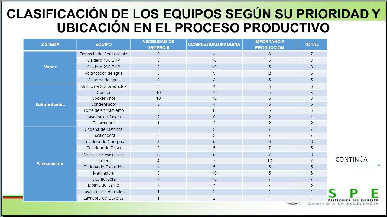 CLASIFICACIÓN DE LOS EQUIPOS SEGÚN SU PRIORIDAD Y UBICACIÓN EN EL PROCESO PRODUCTIVO SISTEMAEQUIPO NECESIDAD DE URGENCIA COMPLEJIDAD MÁQUINA IMPORTANC