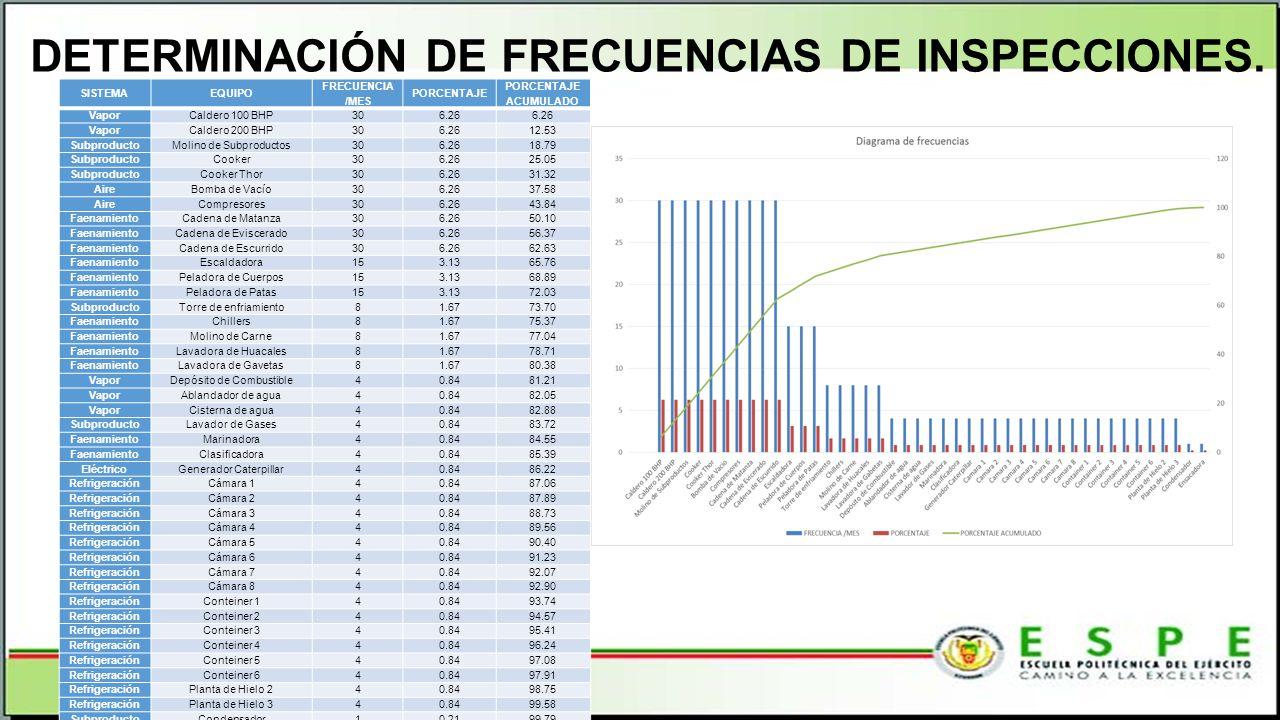 DETERMINACIÓN DE FRECUENCIAS DE INSPECCIONES. SISTEMAEQUIPO FRECUENCIA /MES PORCENTAJE PORCENTAJE ACUMULADO VaporCaldero 100 BHP306.26 VaporCaldero 20