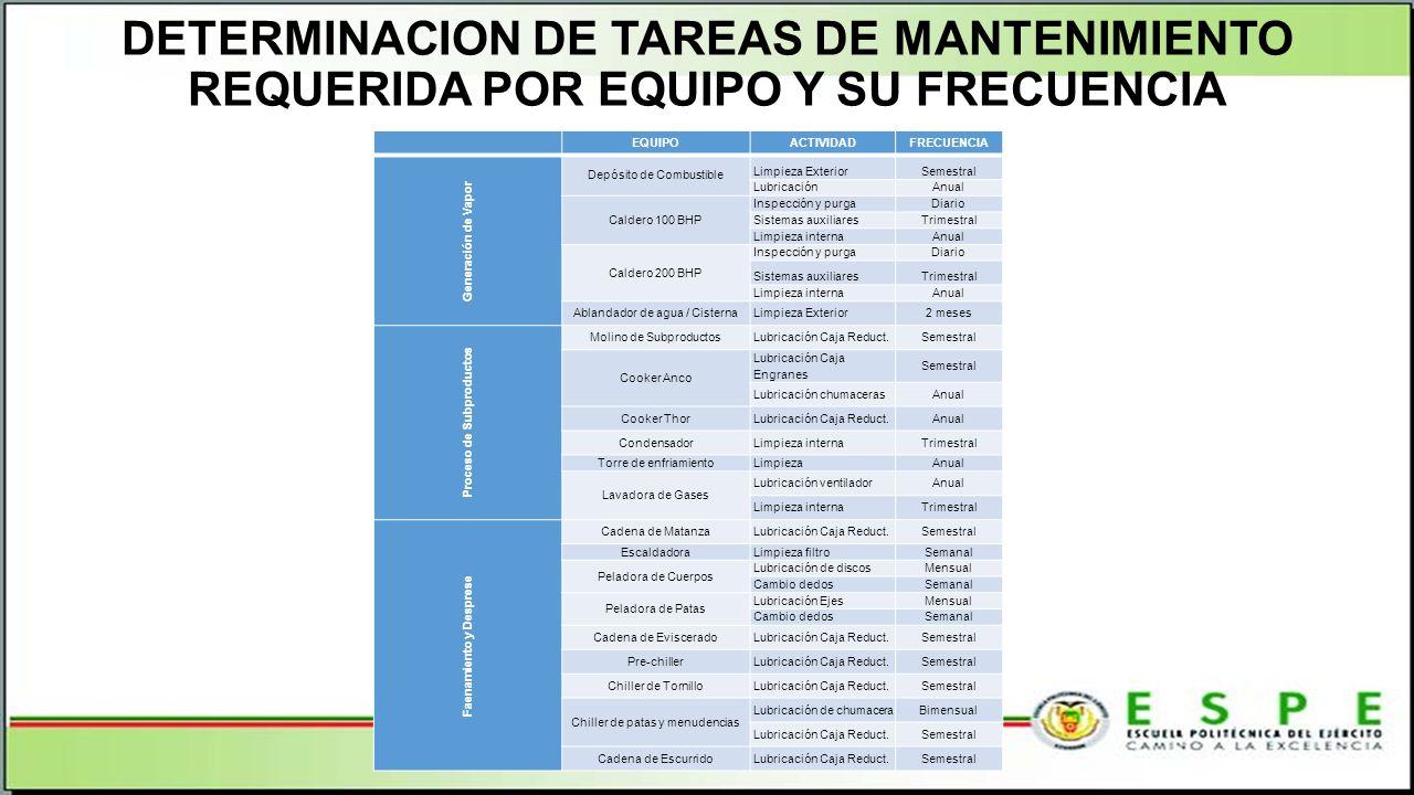 DETERMINACION DE TAREAS DE MANTENIMIENTO REQUERIDA POR EQUIPO Y SU FRECUENCIA EQUIPOACTIVIDADFRECUENCIA Generación de Vapor Depósito de Combustible Limpieza ExteriorSemestral LubricaciónAnual Caldero 100 BHP Inspección y purgaDiario Sistemas auxiliaresTrimestral Limpieza internaAnual Caldero 200 BHP Inspección y purgaDiario Sistemas auxiliaresTrimestral Limpieza internaAnual Ablandador de agua / CisternaLimpieza Exterior2 meses Proceso de Subproductos Molino de SubproductosLubricación Caja Reduct.Semestral Cooker Anco Lubricación Caja Engranes Semestral Lubricación chumacerasAnual Cooker ThorLubricación Caja Reduct.Anual CondensadorLimpieza internaTrimestral Torre de enfriamiento LimpiezaAnual Lavadora de Gases Lubricación ventiladorAnual Limpieza internaTrimestral Faenamiento y Desprese Cadena de MatanzaLubricación Caja Reduct.Semestral EscaldadoraLimpieza filtroSemanal Peladora de Cuerpos Lubricación de discosMensual Cambio dedosSemanal Peladora de Patas Lubricación EjesMensual Cambio dedosSemanal Cadena de EvisceradoLubricación Caja Reduct.Semestral Pre-chillerLubricación Caja Reduct.Semestral Chiller de TornilloLubricación Caja Reduct.Semestral Chiller de patas y menudencias Lubricación de chumaceraBimensual Lubricación Caja Reduct.Semestral Cadena de EscurridoLubricación Caja Reduct.Semestral