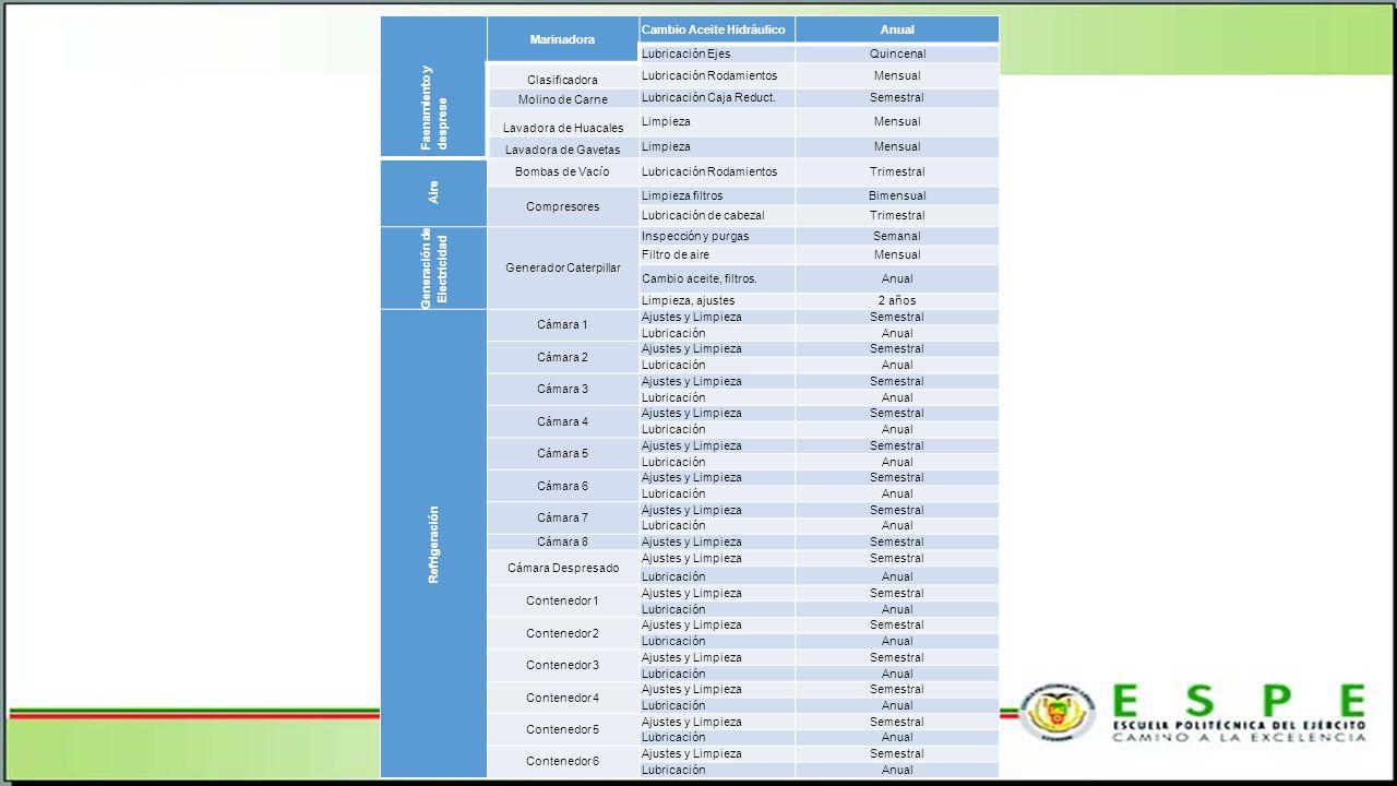 Faenamiento y desprese Marinadora Cambio Aceite HidráulicoAnual Lubricación EjesQuincenal Clasificadora Lubricación RodamientosMensual Molino de Carne Lubricación Caja Reduct.Semestral Lavadora de Huacales LimpiezaMensual Lavadora de Gavetas LimpiezaMensual Aire Bombas de VacíoLubricación RodamientosTrimestral Compresores Limpieza filtrosBimensual Lubricación de cabezalTrimestral Generación de Electricidad Generador Caterpillar Inspección y purgasSemanal Filtro de aireMensual Cambio aceite, filtros.Anual Limpieza, ajustes2 años Refrigeración Cámara 1 Ajustes y LimpiezaSemestral LubricaciónAnual Cámara 2 Ajustes y LimpiezaSemestral LubricaciónAnual Cámara 3 Ajustes y LimpiezaSemestral LubricaciónAnual Cámara 4 Ajustes y LimpiezaSemestral LubricaciónAnual Cámara 5 Ajustes y LimpiezaSemestral LubricaciónAnual Cámara 6 Ajustes y LimpiezaSemestral LubricaciónAnual Cámara 7 Ajustes y LimpiezaSemestral LubricaciónAnual Cámara 8 Ajustes y LimpiezaSemestral Cámara Despresado Ajustes y LimpiezaSemestral LubricaciónAnual Contenedor 1 Ajustes y LimpiezaSemestral LubricaciónAnual Contenedor 2 Ajustes y LimpiezaSemestral LubricaciónAnual Contenedor 3 Ajustes y LimpiezaSemestral LubricaciónAnual Contenedor 4 Ajustes y LimpiezaSemestral LubricaciónAnual Contenedor 5 Ajustes y LimpiezaSemestral LubricaciónAnual Contenedor 6 Ajustes y LimpiezaSemestral LubricaciónAnual