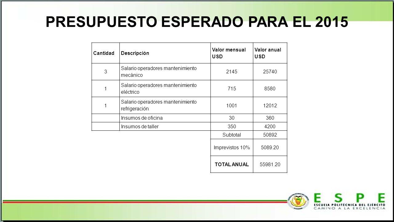 PRESUPUESTO ESPERADO PARA EL 2015 CantidadDescripción Valor mensual USD Valor anual USD 3 Salario operadores mantenimiento mecánico 214525740 1 Salari