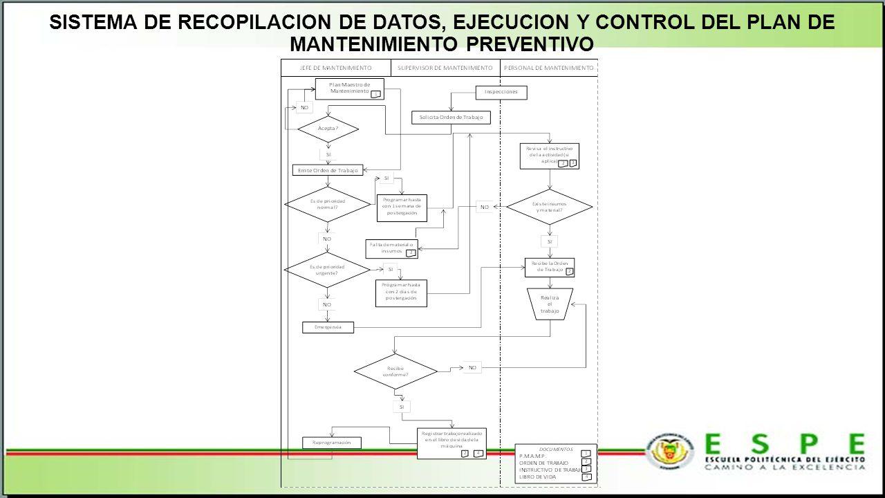 SISTEMA DE RECOPILACION DE DATOS, EJECUCION Y CONTROL DEL PLAN DE MANTENIMIENTO PREVENTIVO