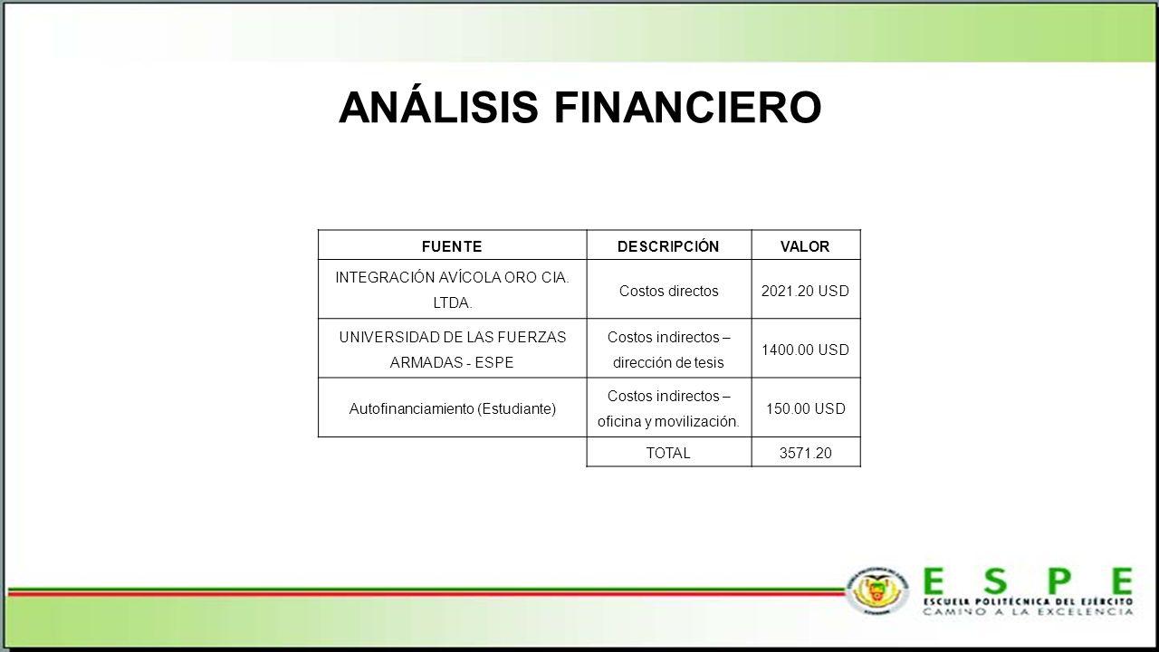 ANÁLISIS FINANCIERO FUENTEDESCRIPCIÓNVALOR INTEGRACIÓN AVÍCOLA ORO CIA.