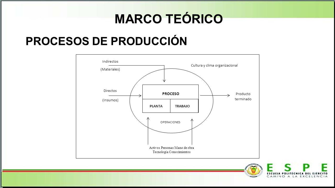 MARCO TEÓRICO PROCESOS DE PRODUCCIÓN PROCESO PLANTA TRABAJO OPERACIONES Activos Personas/Mano de obra Tecnología Conocimientos Directos (Insumos) Indi