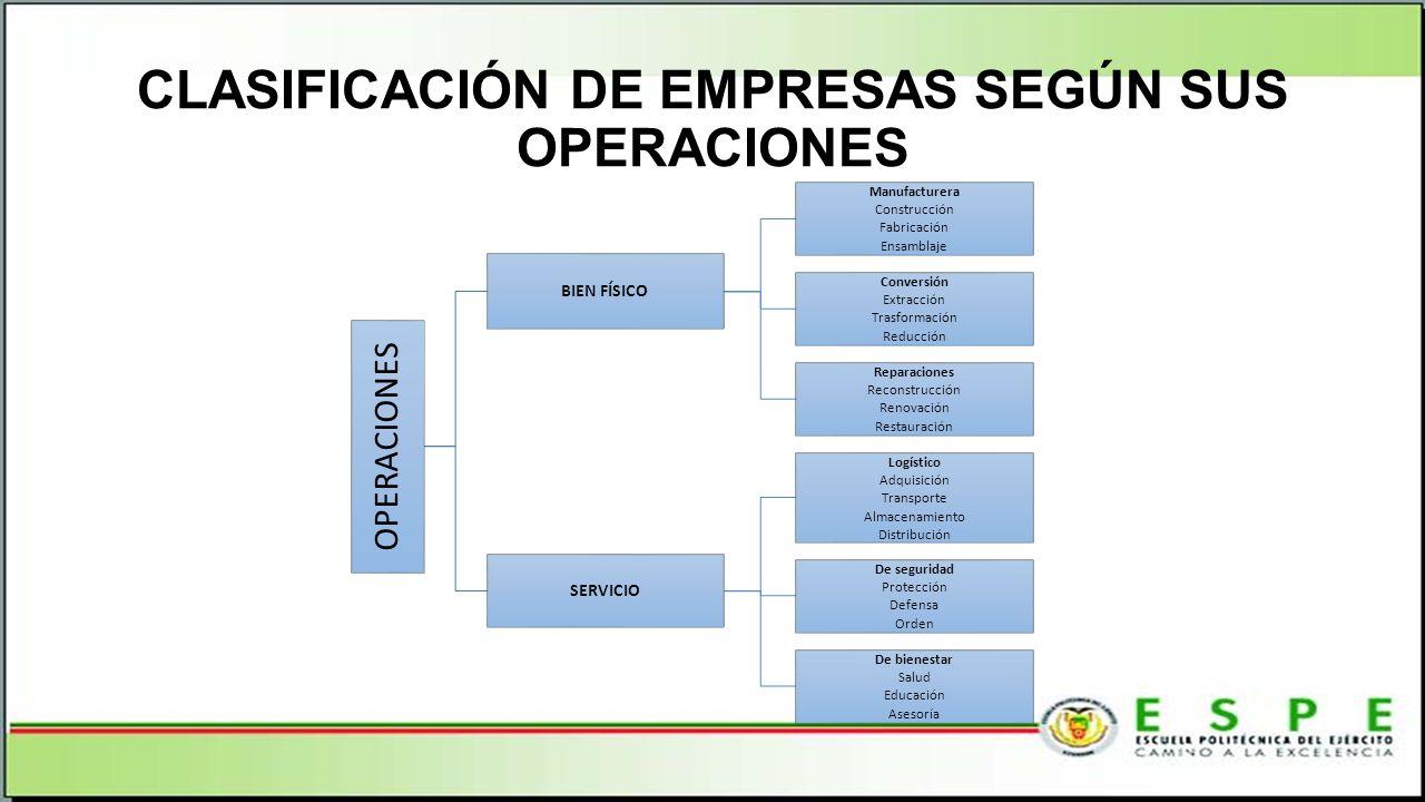 CLASIFICACIÓN DE EMPRESAS SEGÚN SUS OPERACIONES OPERACIONES BIEN FÍSICO Manufacturera Construcción Fabricación Ensamblaje Conversión Extracción Trasfo