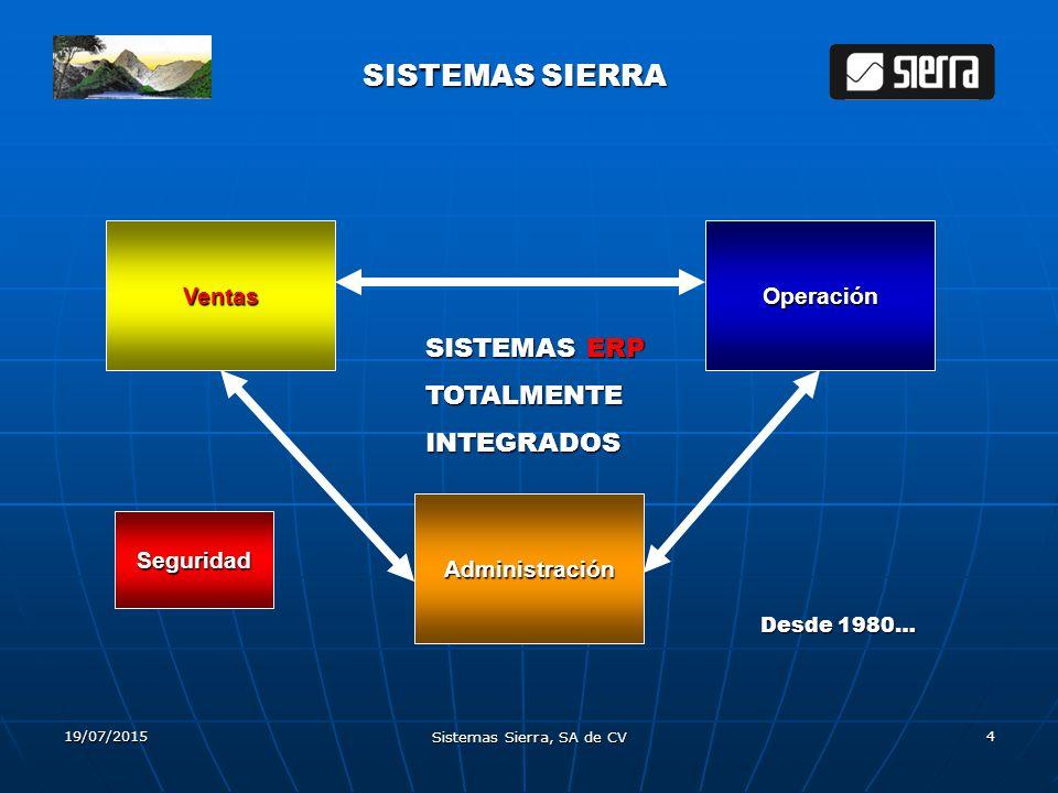 19/07/2015 Sistemas Sierra, SA de CV 4 SISTEMAS SIERRA Ventas Administración Operación SISTEMASERP SISTEMAS ERPTOTALMENTEINTEGRADOS Desde 1980… Seguri