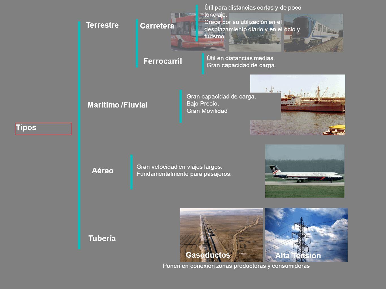 Tipos Terrestre Marítimo /Fluvial Aéreo Tubería Útil para distancias cortas y de poco tonelaje.